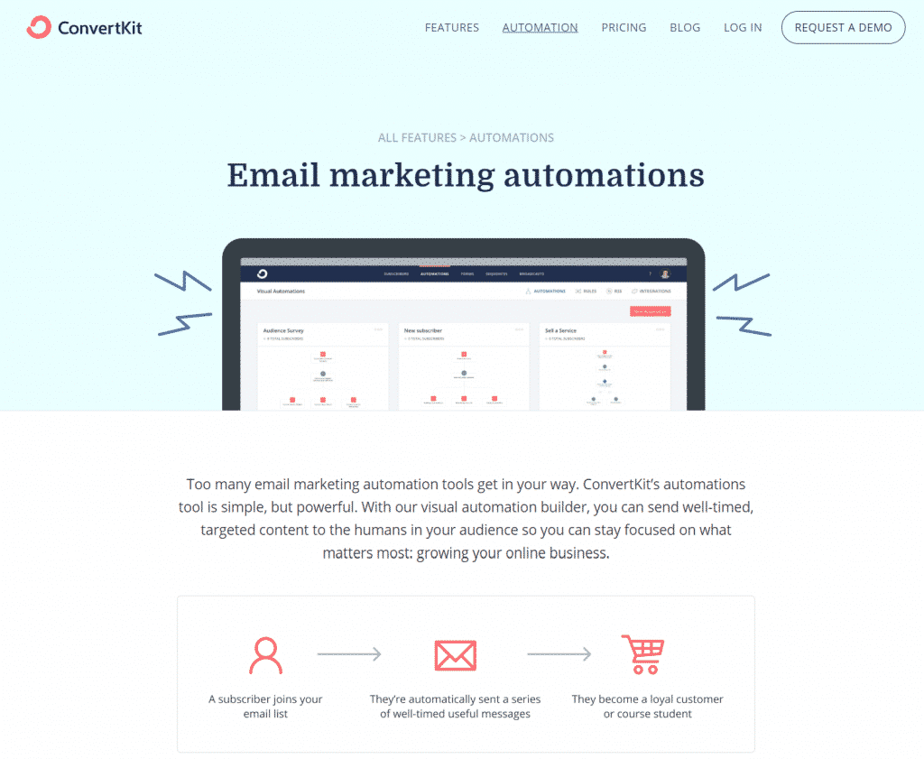 You Need These 37 Amazing Content Marketing Tools in 2019