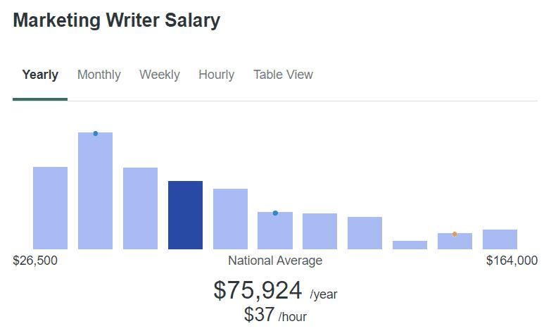 average content marketing writer salary