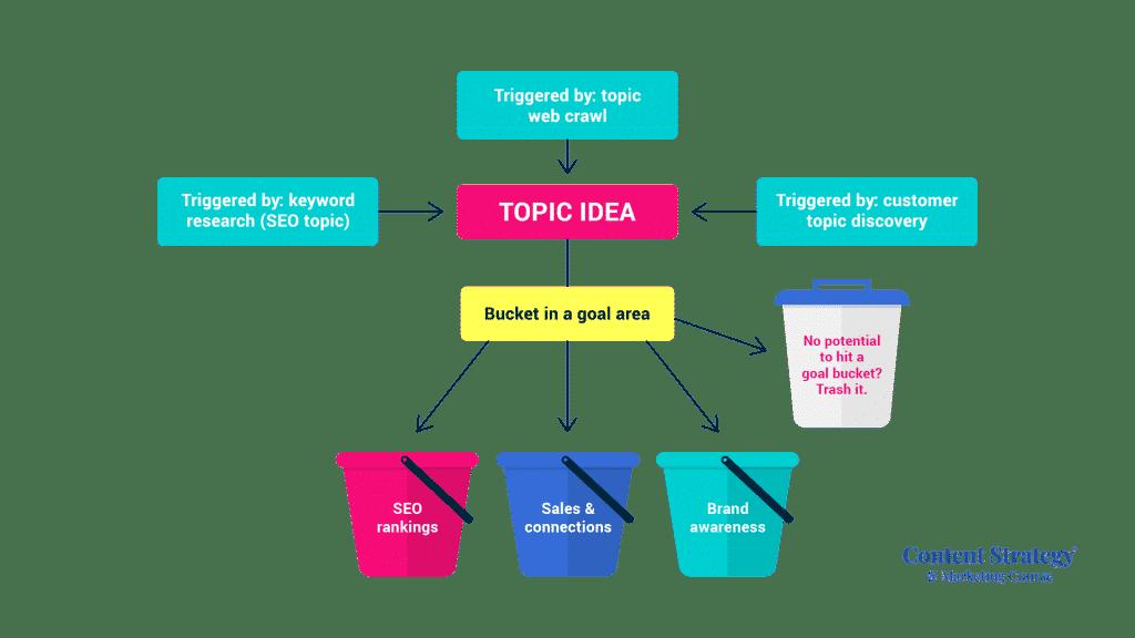 3 bucket topic strategy flowchart