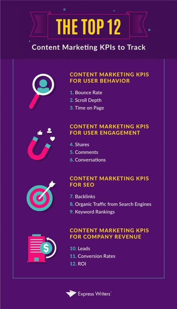 Top content marketing KPIs