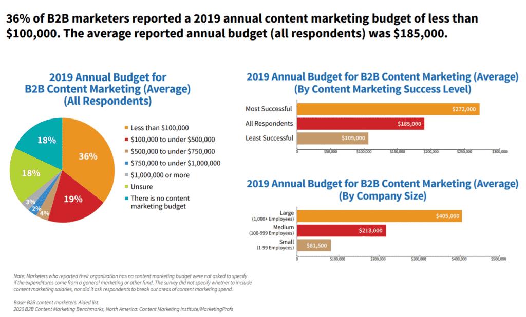 CMI report budget trends