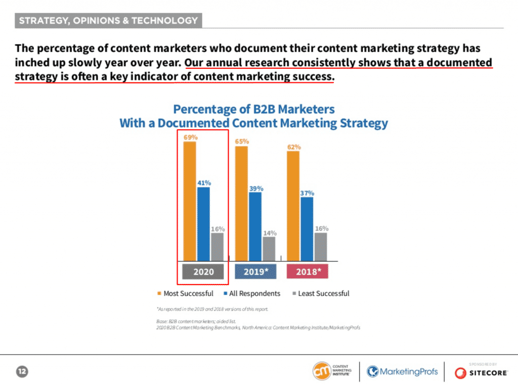 CMI report - marketers with a strategy