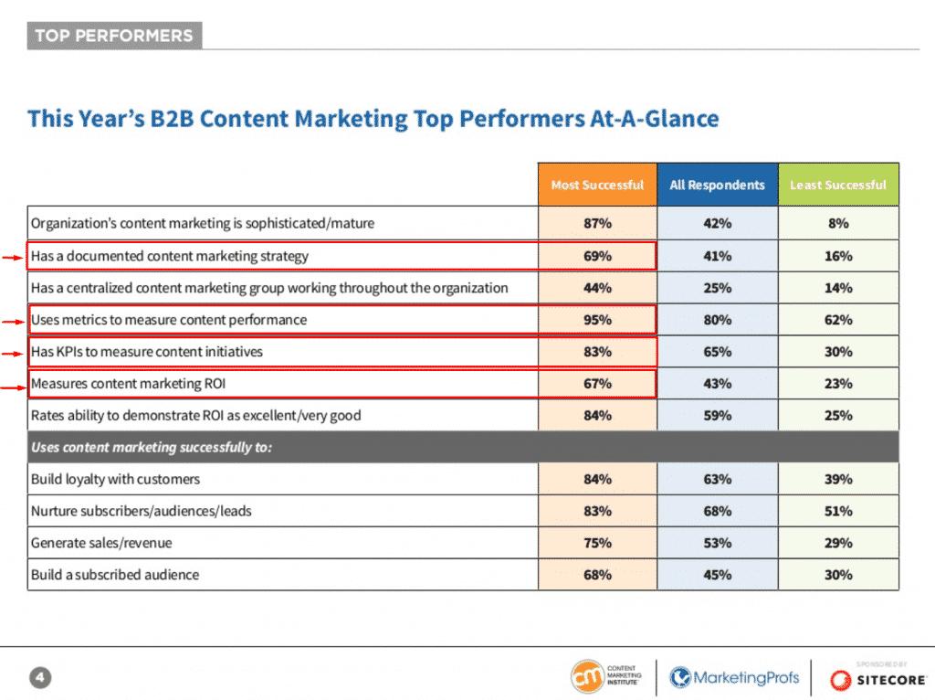 CMI report top performers