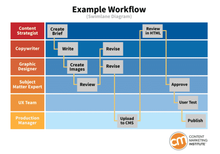 content workflow example