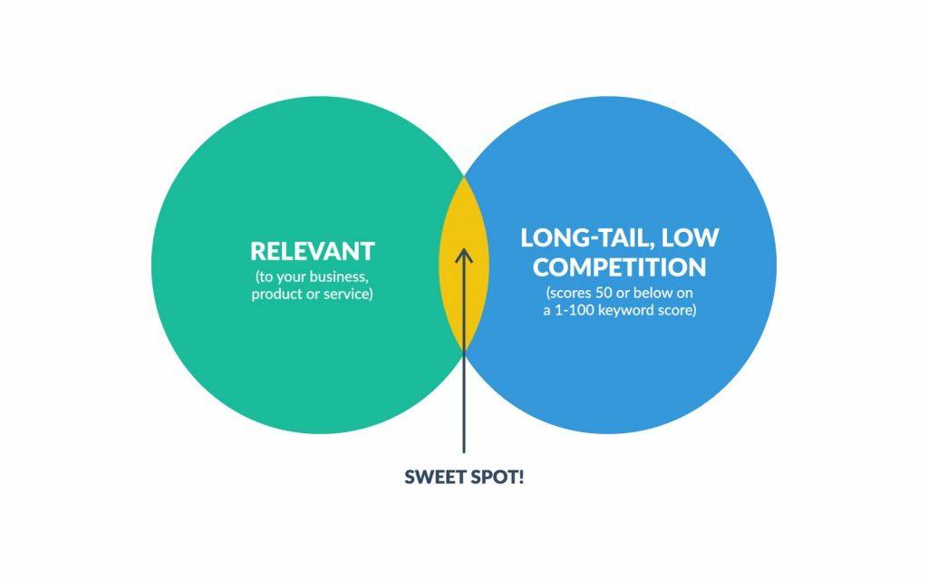 keyword sweet spot
