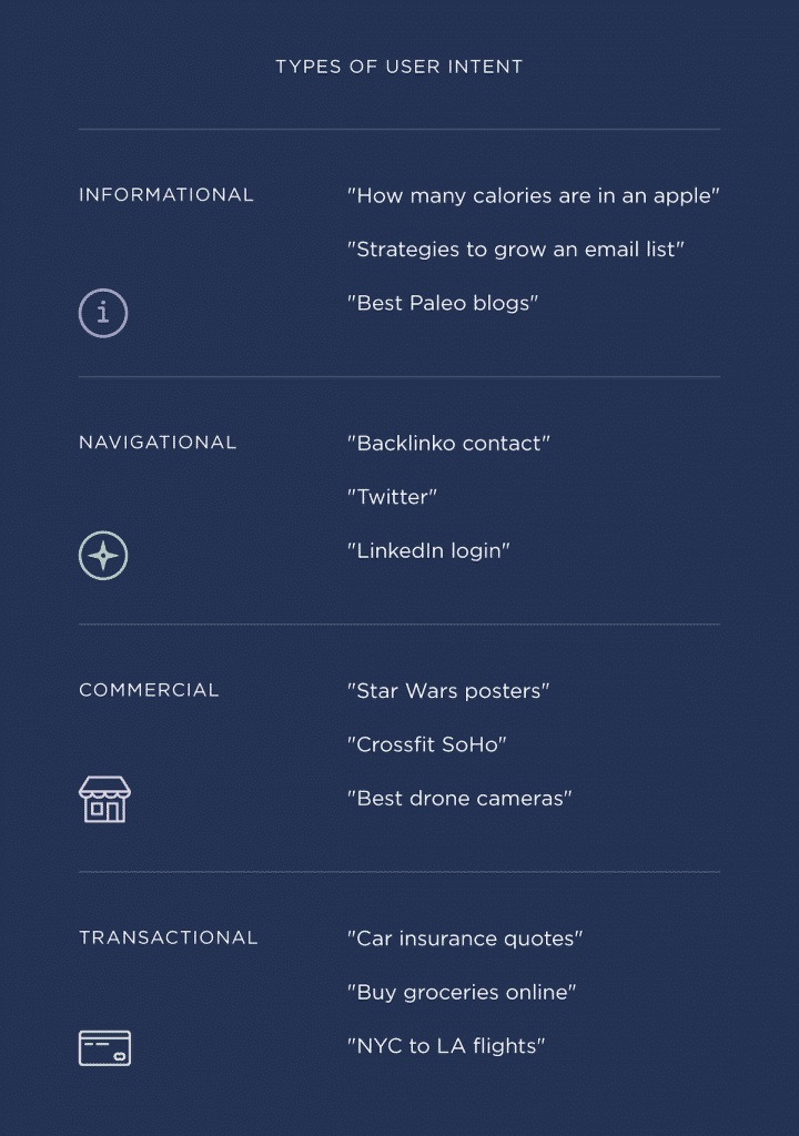 types of user search intent