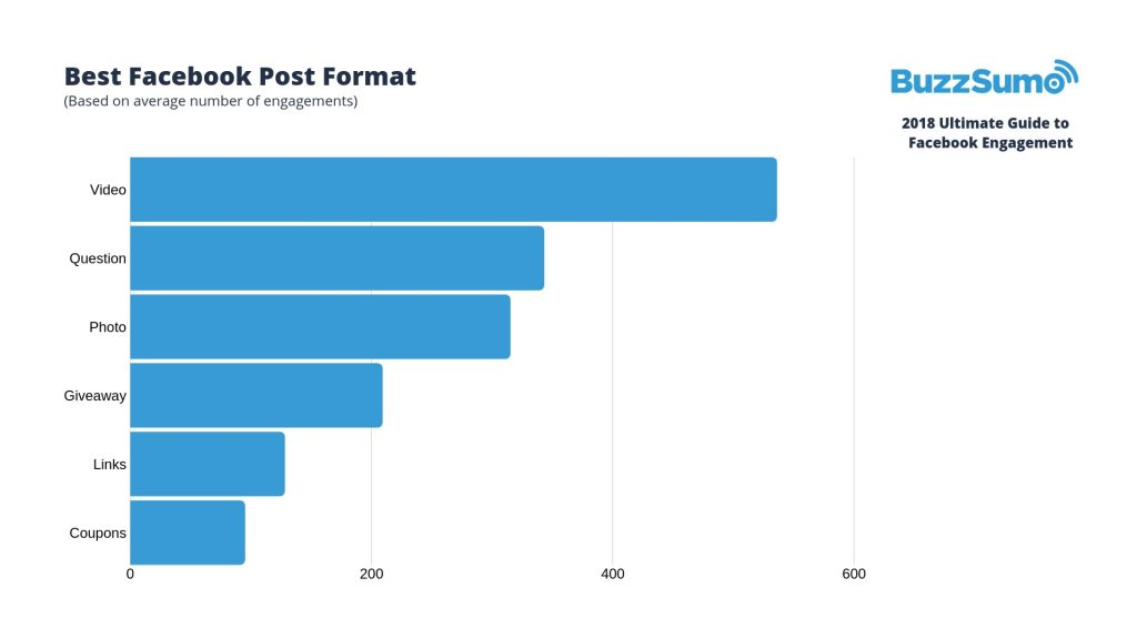 Facebook posts with video get more engagement