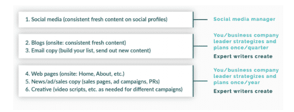 content creation - what to delegate