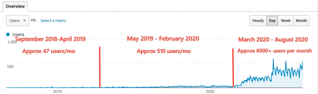 traffic growth for Proof Mango