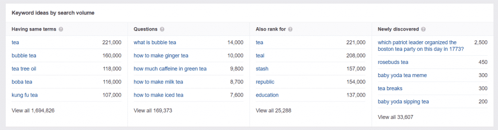 Ahrefs keyword results
