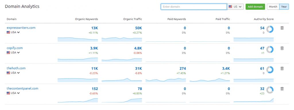 SEMrush domain analytics competition data