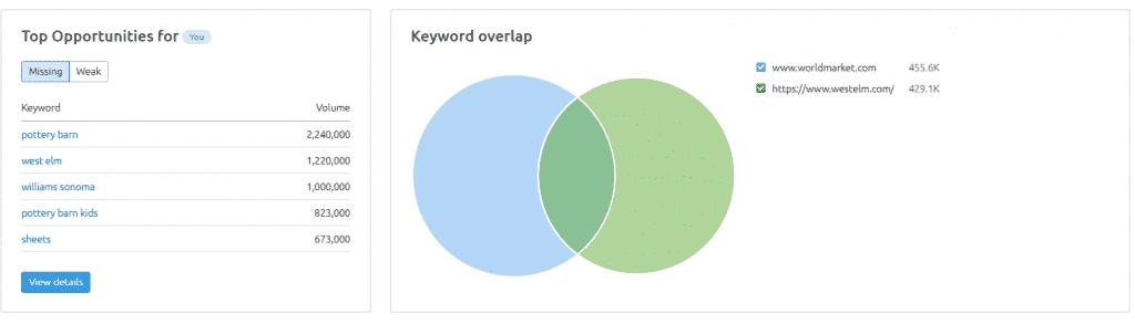 keyword gap analysis - world market vs west elm