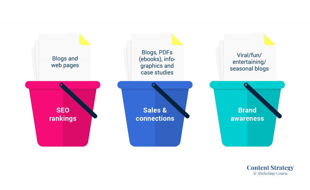 3 bucket topic strategy