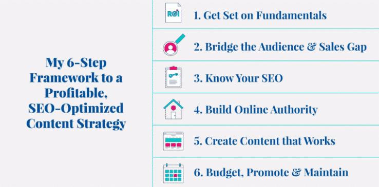 6-step content strategy framework