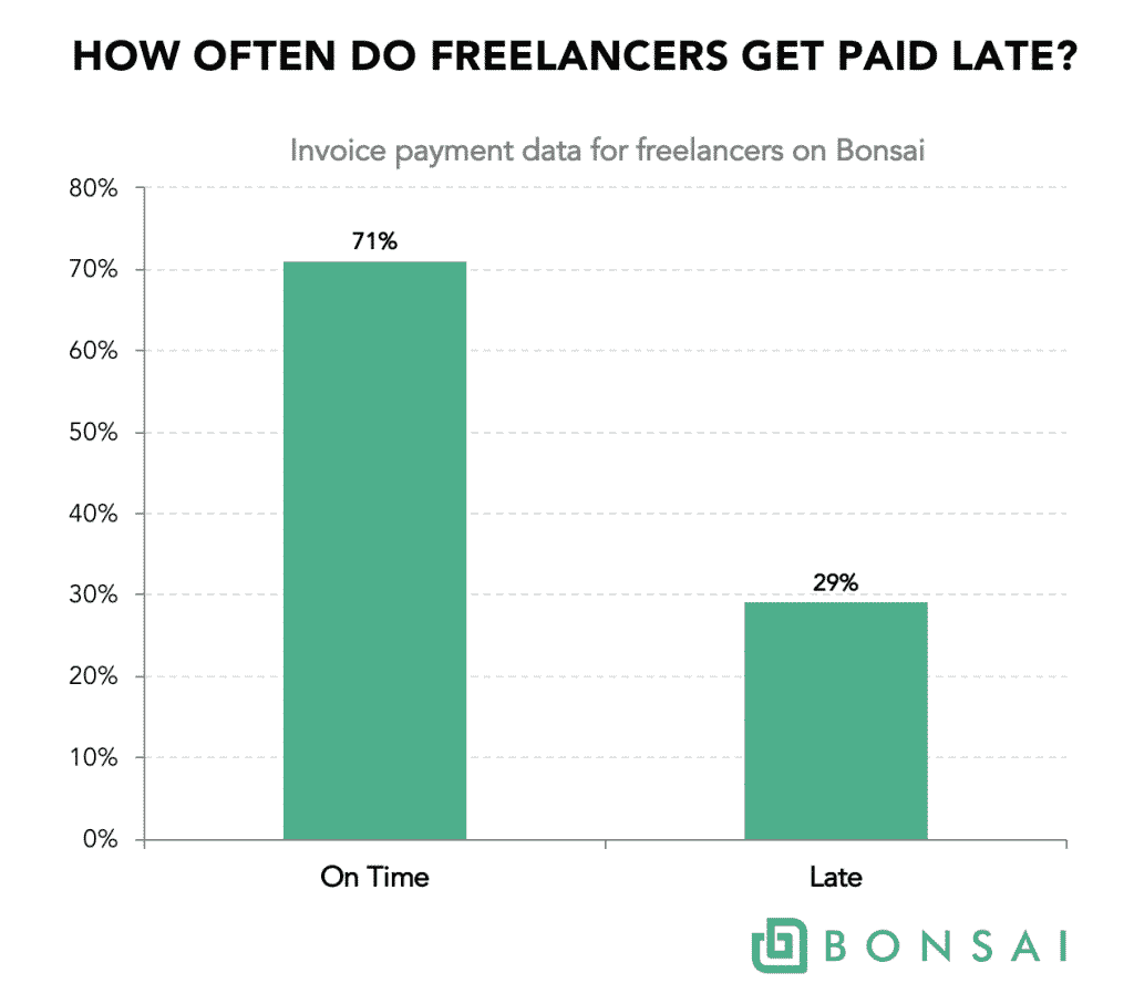 how often do freelancers get paid late?