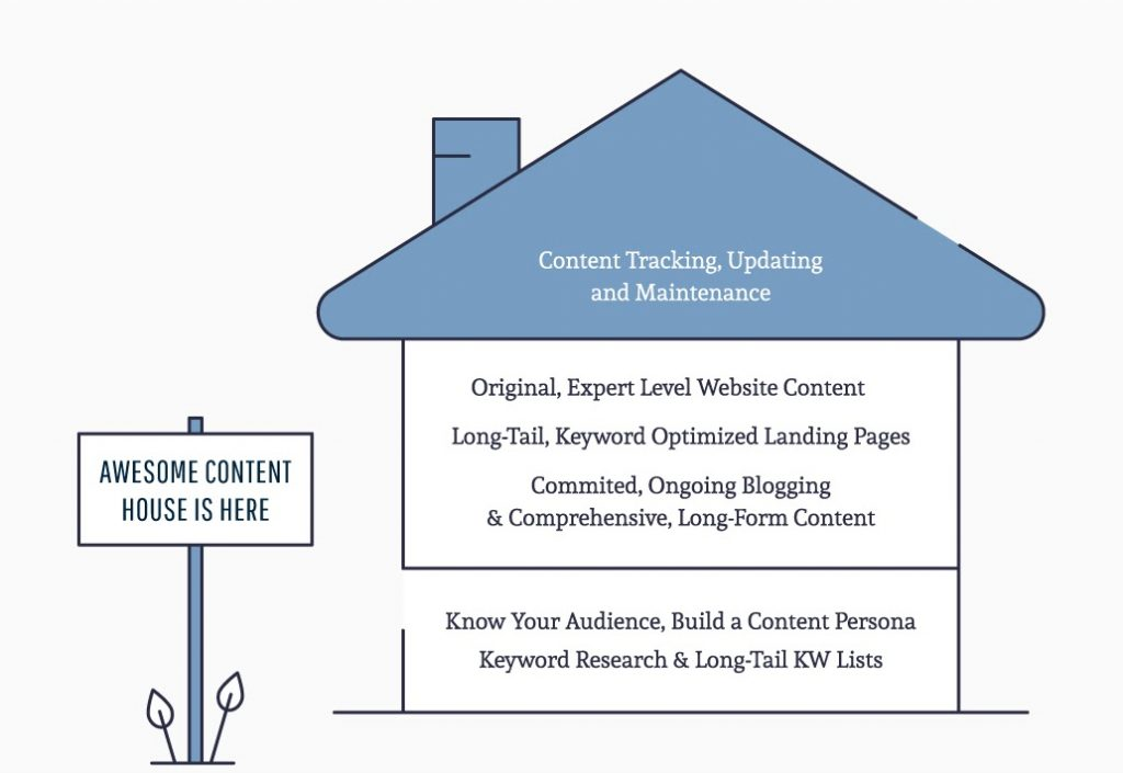 awesome content house framework