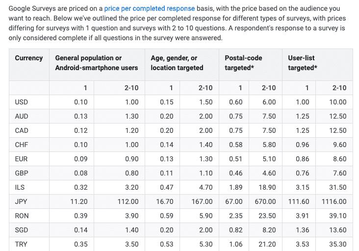 Google survey prices