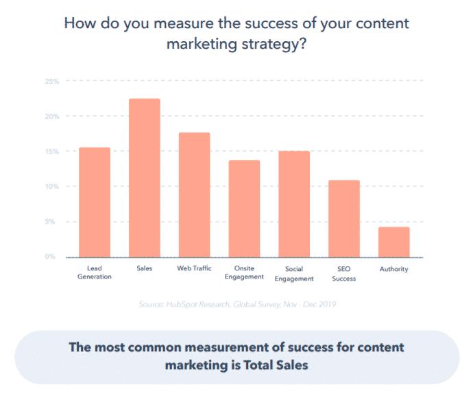 how do you measure CMS success?