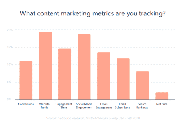 what content marketing metrics are you tracking?