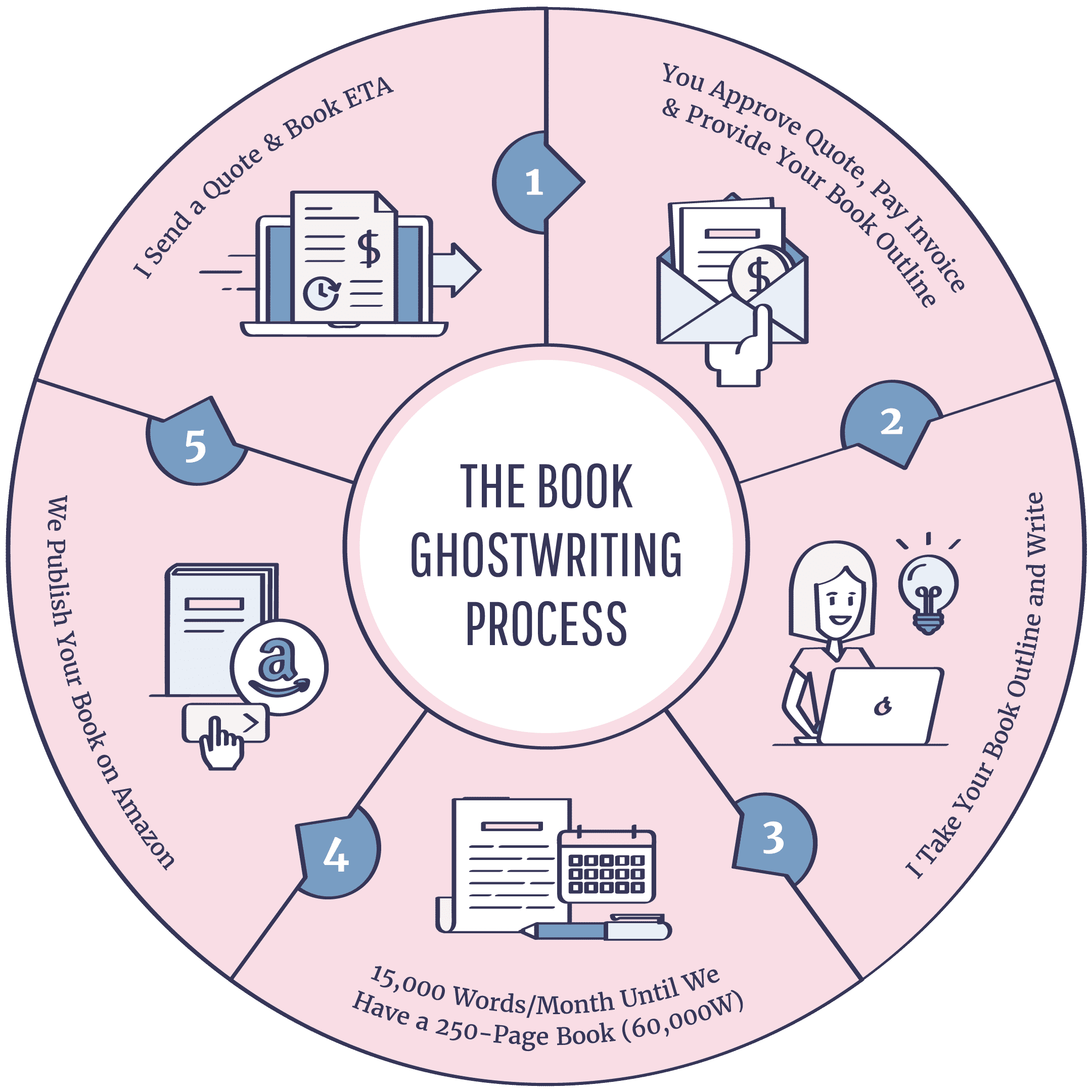 the book ghostwriting process in 5 steps