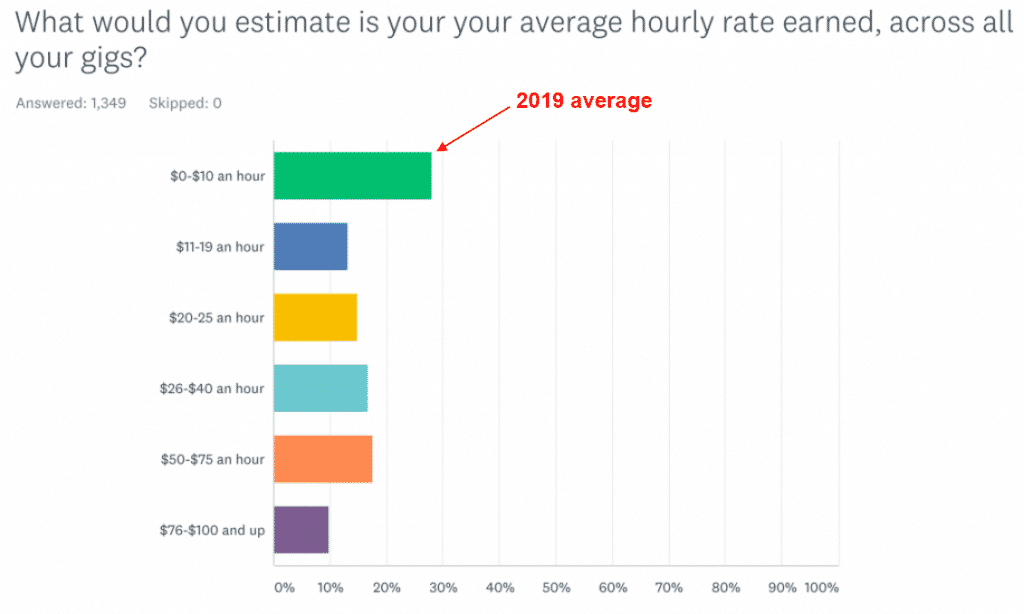 average hourly rate for writers in 2019
