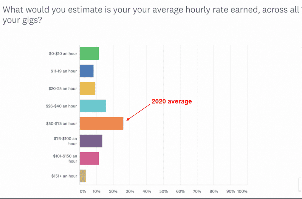 average hourly rate for writers in 2020