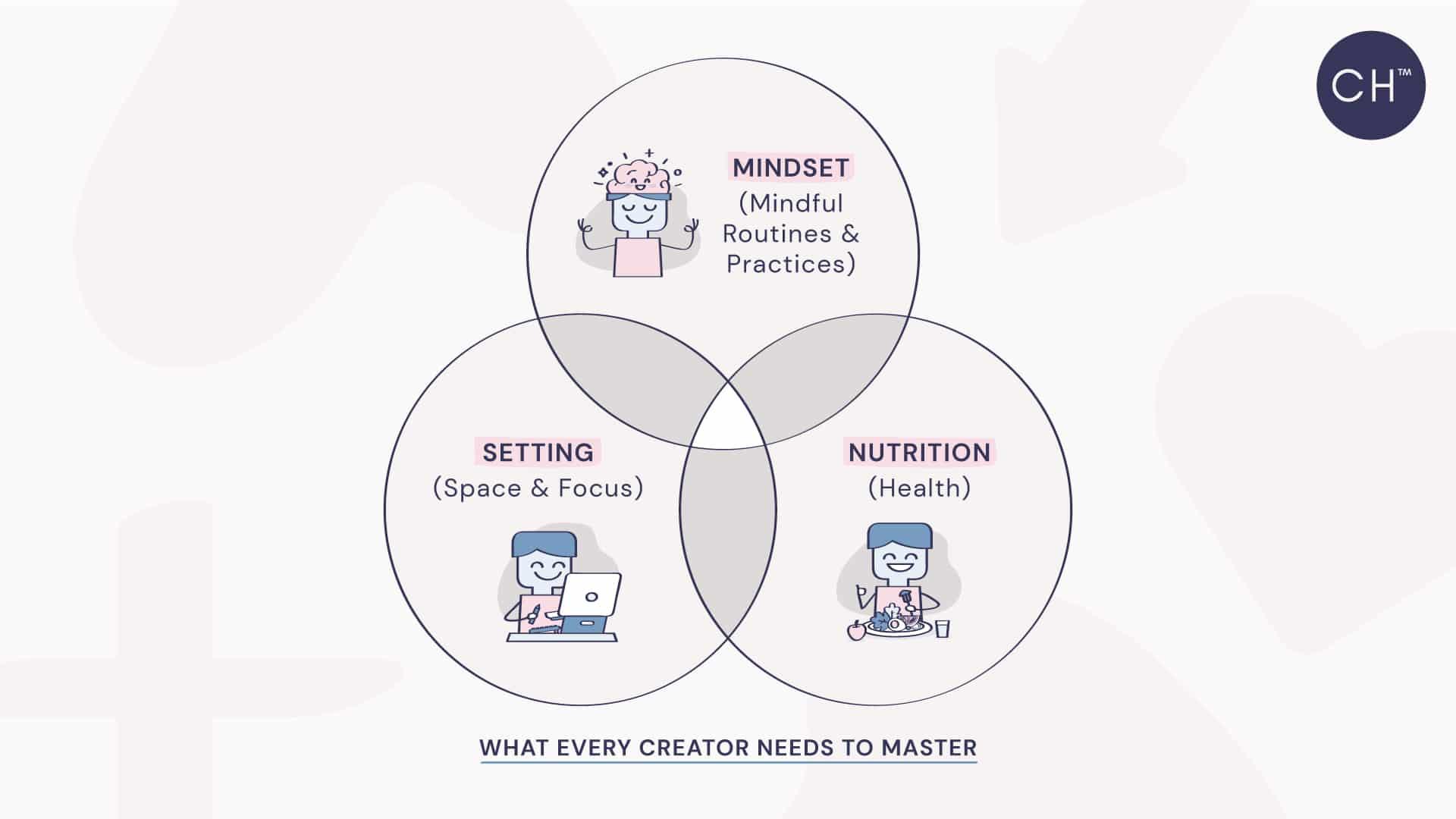mindfulness course - venn diagram